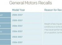 GM-IGNITION-SWITCH-RECALLS-300x146